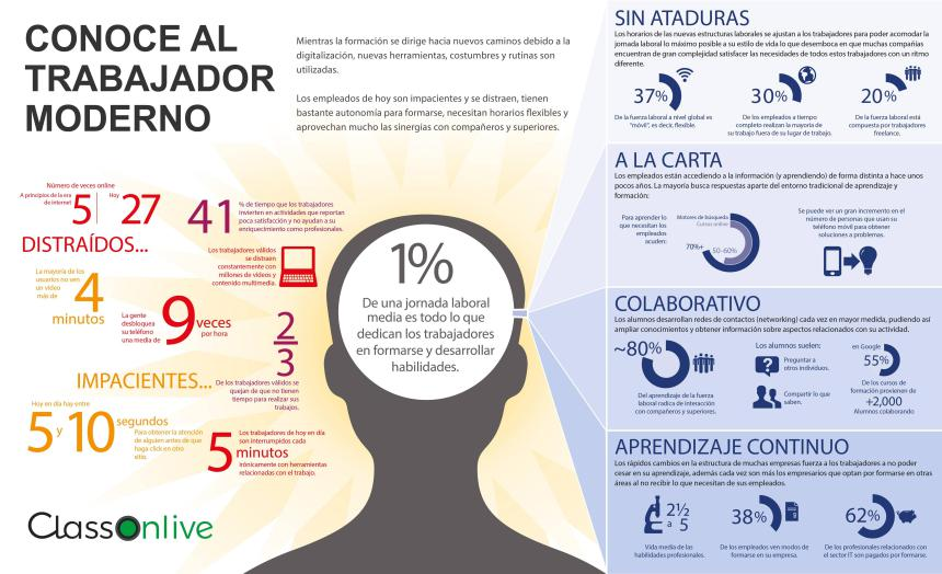 trabajador-moderno-infografia
